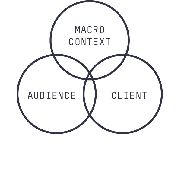 Venn diagram of 'Macro Context', 'Audience' and 'Client' intersecting • B2B Marketing Campaigns • Earnest